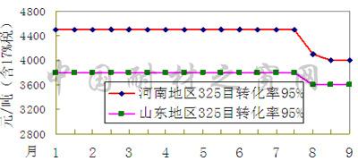 氧化铝价格走势图_氧化铝刚性需求仍强劲氧化铝电解铝产能电解