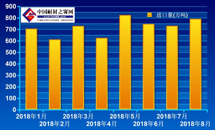2018年1-8月铝土矿进口量走势图